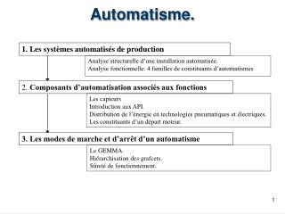 Automatisme.