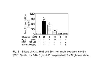 Insulin secretion (ng/ml)