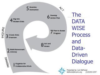 The DATA WISE Process  and Data-Driven Dialogue