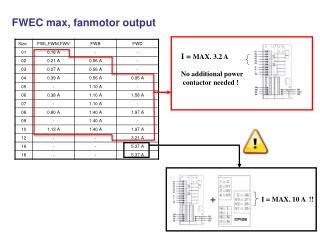 I =  MAX. 3.2 A   No additional power  contactor needed !