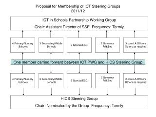 ICT in Schools Partnership Working Group Chair: Assistant Director of SSE  Frequency: Termly