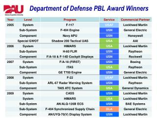 Department of Defense PBL  Award Winners