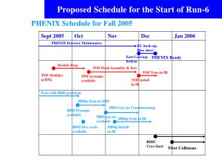 Proposed Schedule for the Start of Run-6