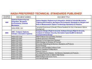 NASA PREFERRED TECHNICAL STANDARDS PUBLISHED