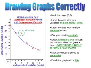 Drawing Graphs Correctly