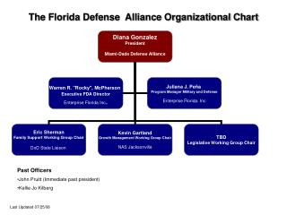 The Florida Defense  Alliance Organizational Chart
