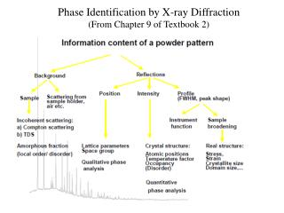 Phase  Identification by X-ray Diffraction (From Chapter 9 of Textbook 2)