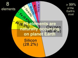 90 elements are naturally occurring on planet Earth