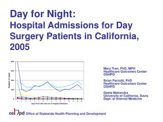 Day for Night:  Hospital Admissions for Day Surgery Patients in California, 2005