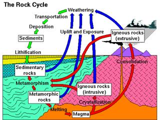 Plate Tectonics and Mineralization