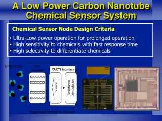 A Low Power Carbon Nanotube Chemical Sensor System
