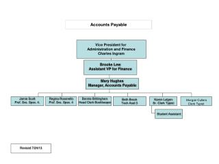 Accounts Payable