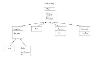 UML för uppg 5.