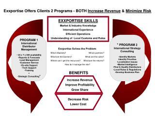 Increase Revenue Improve Profitability Grow Share