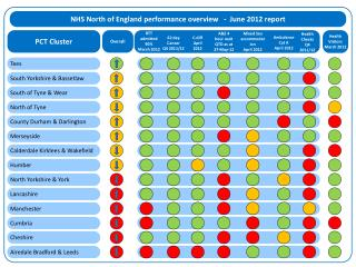 NHS North of England performance overview   -  June 2012 report