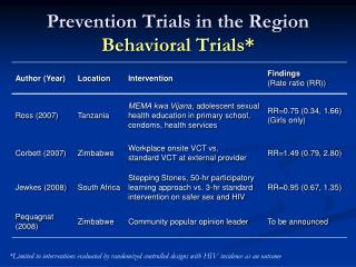 Prevention Trials in the Region  Behavioral Trials*