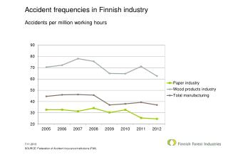 Accident frequencies in Finnish industry