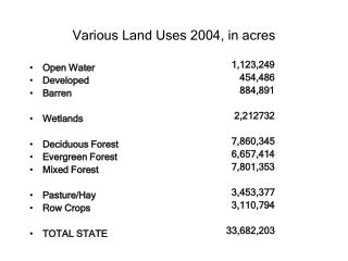 Various Land Uses 2004, in acres