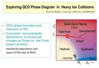 Exploring QCD Phase Diagram  in  Heavy Ion Collisions