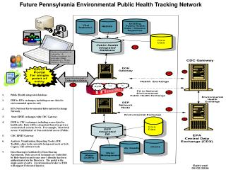 Public Health integrated database