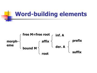Word-building elements
