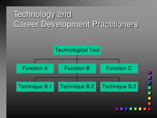Technology and Career Development Practitioners