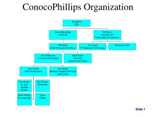 ConocoPhillips Organization