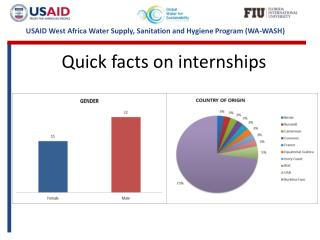 Quick facts on internships