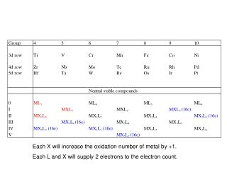 Each X will increase the oxidation number of metal by +1. Each L and X will supply 2 electrons to the electron count.