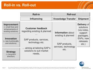 Roll-in vs. Roll-out
