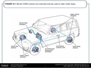 FIGURE 19–1  Bendix 9 ABS contains nine solenoids and was used on older model Jeeps.