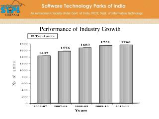 Performance of Industry Growth