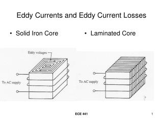 Eddy Currents and Eddy Current Losses