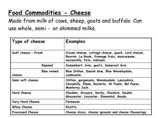 Food Commodities - Cheese Made from milk of cows, sheep, goats and buffalo. Can