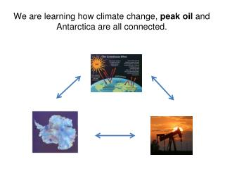 We are learning how climate change, peak oil and Antarctica are all connected.