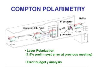COMPTON POLARIMETRY