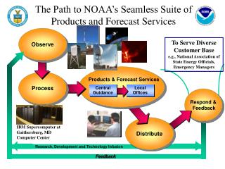 The Path to NOAA's Seamless Suite of Products and Forecast Services