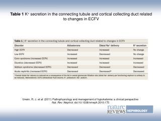 Unwin, R. J. et al. (2011) Pathophysiology and management of hypokalemia: a clinical perspective