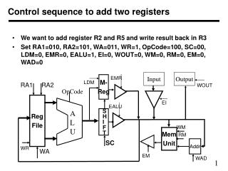 Control sequence to add two registers