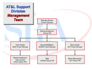 AT&L Support Division  Management Team