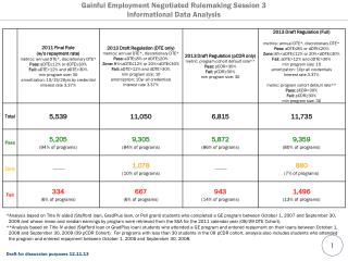 Gainful Employment Negotiated Rulemaking Session 3 Informational Data Analysis