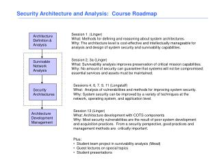 Architecture Definition & Analysis