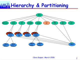 Hierarchy & Partitioning