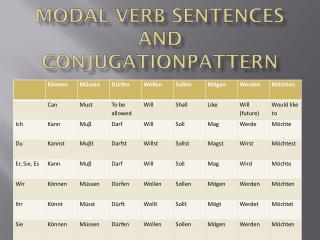 Modal Verb Sentences and  ConjugationPattern