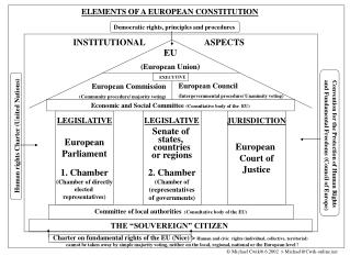 ELEMENTS OF A EUROPEAN CONSTITUTION
