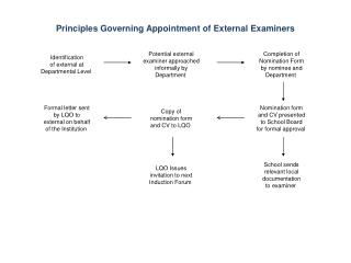 Principles Governing Appointment of External Examiners