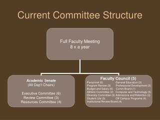 Current Committee Structure