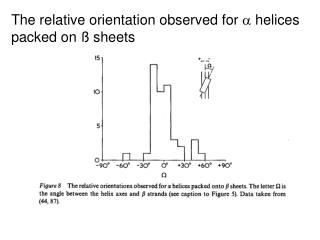 The relative orientation observed for    helices packed on ß sheets