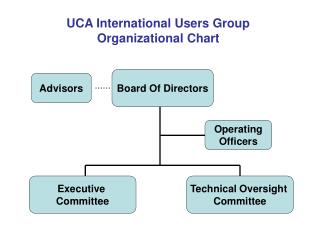 UCA International Users Group Organizational Chart