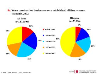 8a.  Years construction businesses were established, all firms versus        Hispanic, 2002